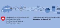 Schweizerische Gesundheitsbefragung BFS